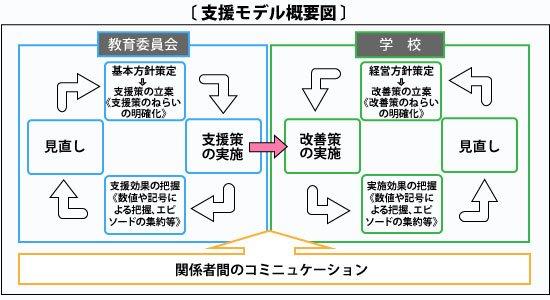 支援モデル概要図
