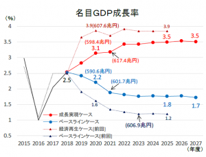 名目GDP成長率