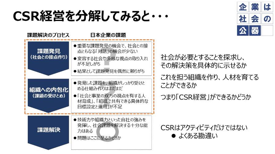 CSR経営を分解してみると・・・