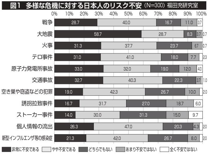 図1 多様な危機に対する日本人のリスク不安(N=300) 福田充研究室