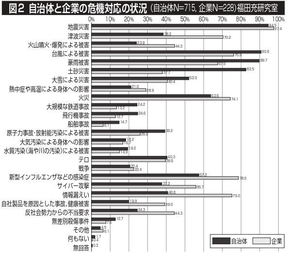 図2 自治体と企業の危機対応の状況(自治体N=715、企業N=228) 福田充研究室