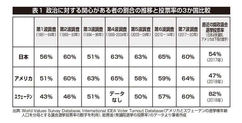 表1 政治に対する関心がある者の割合の推移と投票率の3か国比較