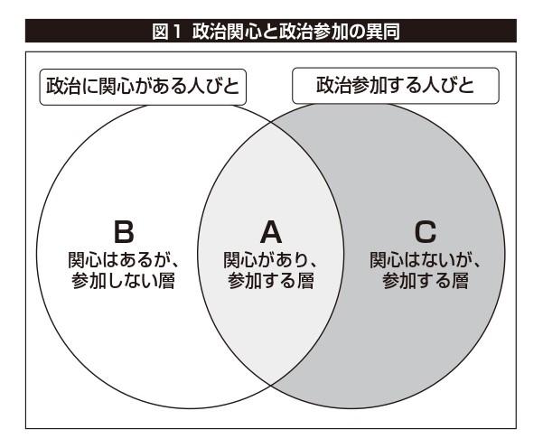 図1 政治関心と政治参加の異同